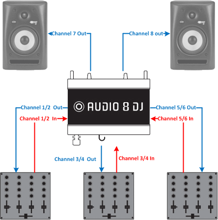 Audio 8 Matrix Mixer Connection Schema